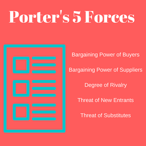 porter's five forces in pepsi Free essay: swot, pestle and porter's 5 forces analysis of pepsi co please  read this carefully first the intended purpose of our.